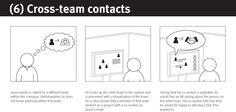 Cross-team Contacts #NeedsValidation #SpeedBoards #storyboard