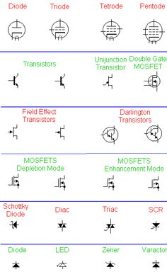 Different types in Active Elements #ECE