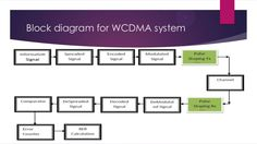 Learn About WCDMA Vs CDMA2000