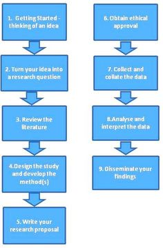journal publication process - google search | publication ... diagram of steps to follow when planning a research project logic diagram of 3 to 8 line decoder
