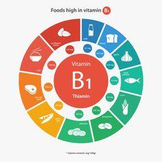 Vitamin (Niacin) Benefits, Deficiencies, Foods, Prevention, Side Effects Vitamin A, Vitamin B3 Niacin, Vitamin B3 Foods, Circle Infographic, Chart Infographic, Infographics, Health Benefits, Pie Chart Template, Wellness