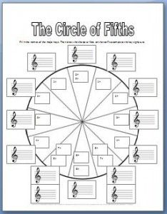 Circle of fifths worksheet in black and white. This one is super cool because you can practice writing the key signatures that go with each key.