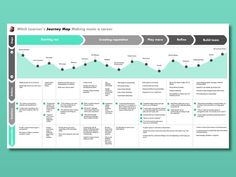 UX User Journey Map by Julian Doan This is my primary persona's journey of learning to play music and becoming a professional musician. By mapping out Mitch's pain points, I found opportunities in features that help connect young s. Ui Ux Design, Visual Design, Design Social, Layout Design, Dashboard Design, Graphic Design, Customer Experience Quotes, Experience Map, Customer Journey Mapping