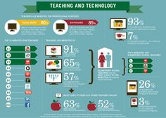 Teaching and Technology: An Infographic from Primary Sources: America's Teachers on Teaching in an Era of Change Classroom Images, Online Classroom, Classroom Ideas, Teaching Technology, Educational Technology, Teacher Sites, Primary Sources, Flipped Classroom, Learning Resources
