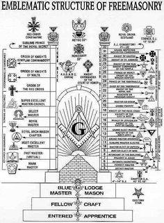 Illuminati Hand Signs | Masonic Degree Structure