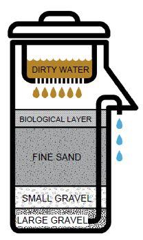 Biosand filter - Wikipedia, the free encyclopedia
