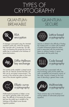 All three of the most widely used cryptographic schemes can be broken by algorithms designed to run on future quantum computers (left column). Cryptographers have devised a variety of schemes, three of which appear on the right, that are thought to be quantum-secure.