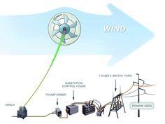 Magenn Wind Power; Turbine In The Sky