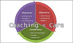 Coaching Model: Coaching = Care #CoachingModel #CoachingCertication #CoachCampus #ICACoach  #becomeacoach #coachunitedstates #mariagardner #relationshipandboundariescoach
