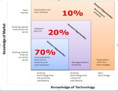 More on THree Horizon and level of investment. Strategic decisions... pinned by www.competia.com
