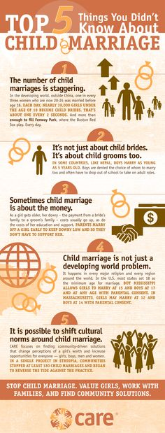 Infographic: Top 5 Things You Didn't Know About Child Marriage