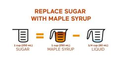 """They say """"Pure maple syrup contains vitamins and minerals – at approximately 110 calories per serving (2 tablespoons). It is an excellent source of manganese and a good source of riboflavin. Pure maple syrup is also a source of vitamins, calcium, thiamin, potassium, and copper. Scientists have identified more than 67 different plant compounds, or polyphenols"""" ....However, The calories and sugar content in maple syrup outweigh the advantages of antioxidants, vitamins, and minerals. Best Maple Syrup, Pure Maple Syrup, Maple Syrup Substitute, Baking Conversion Chart, Sugar Alternatives, Food Substitutions, Best Pie, Simple Syrup, Fodmap"""