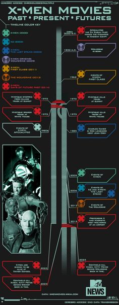 X-Men : La chronologie de la franchise