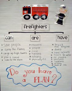 Fire Prevention Week is coming! Planning is very essential so let's do a Tree Map About Firefighters. Lots of Fire Safety for Kids ideas here Fire Safety For Kids, Fire Safety Week, Preschool Fire Safety, Child Safety, Fire Kids, Fire Prevention Week, Community Workers, Community Jobs, Community Service