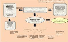 Mapa conceptual sobre la escritura académica