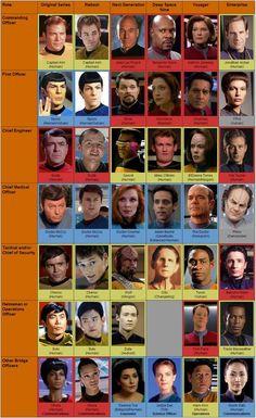star-trek-guia-de-referencia Uniformes y personajes // #DesocupadoEstoy