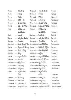 Learns English and English Language: English to Telugu Meaning List of Verbs Learn English Speaking, English Learning Spoken, English Language Learning, Learn English Words, Learn A New Language, English Lessons, English Verbs List, Tenses English, English Grammar