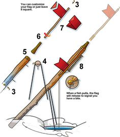 How to make ice-fishing tip-ups. With these ice-fishing tip-ups, you'll always know when you have a bite. Best Fishing, Fishing Tips, Fishing Lures, Fly Fishing, Fishing Stuff, Ice Fishing Jigs, Fishing Pontoon, Catfish Fishing, Fishing Knots
