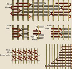 Rag+Rug+Weaving+Frame | Navajo Rug Weaving and Design – Indiana Watson's Indian Weaving