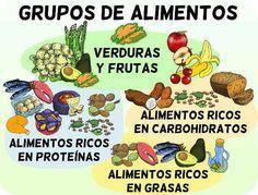 grupos de alimentos de la dieta clasificacion por nutrientes Google, Cook, Recipes, Frases, Protein Foods, Food Groups, Diets, 10 Commandments Kids, Fruits And Vegetables