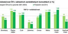 Bar Chart, Bar Graphs