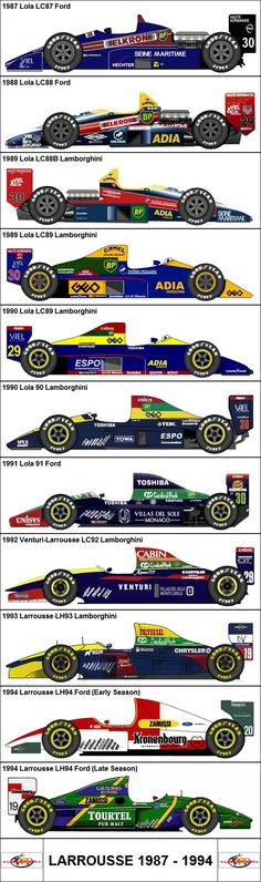 F1 scale model collectors' reference - Lola/Larrousse 1987-1994