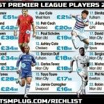 Top 10 Highest Earning Premier League Players 2014