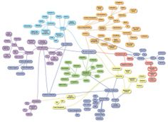 Visualize your thoughts with a mind map! Wicked Problem, Museum Education, Map Canvas, Evernote, Open Source, Kid Names, Higher Education, Fun Learning, Mind Maps