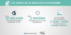 Infografia sobre les xifres de la malaltia d'Alzheimer #DiaMundialAlzheimer