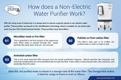 Pureit offers a wide range of non-electric water purifiers at very affordable prices. It removes viruses and bacteria from drinking water. Shop now. Drinking Water, Infographics, Electric, How To Remove, Range, Technology, Shop, Tech, Tecnologia