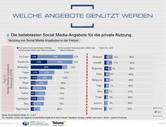 Anteil der Facebook-Nutzer im Web 2.0 fällt auf niedrigsten Stand seit 2012 -- Grafik: Die in der Freizeit meistgenutzten Social-Media-Dienste in Deutschland