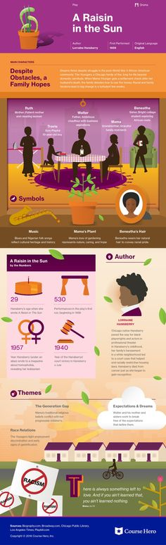 This @CourseHero infographic on A Raisin in the Sun is both visually stunning and informative!