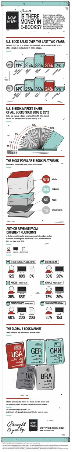 Great infographic about e-book income!