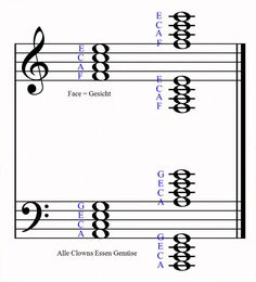 Klaviernoten lesen in Zwischenräumen und Linien Piano Music, Sheet Music, Music For Studying, Music Theory, Piano Lessons, Saga, Musicals, Knowledge, Inspire