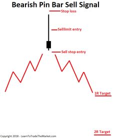Master ONE Thing To Reach Trading Success » Learn To Trade