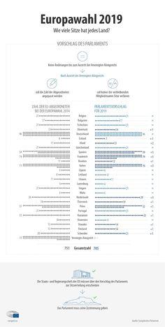 Wie wird sich die Zahl der EU-Abgeordneten pro Mitgliedstaat nach den nächsten Europawahlen und dem Brexit ändern?