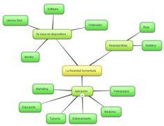 Mapa Mental de Realidad Aumentada en la Educación - Mind Map