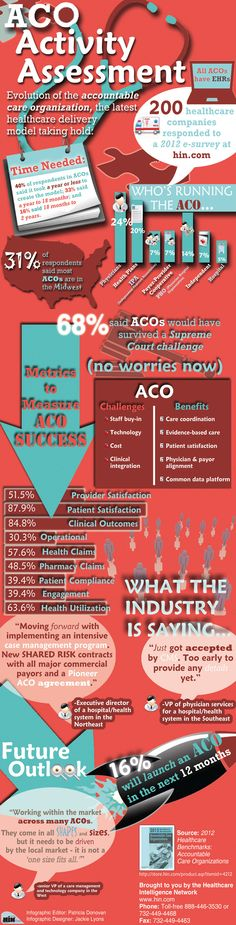 Infographic: ACO Activity Assessment Tracks Launch of Accountable Care Organizations - August 17th, 2012
