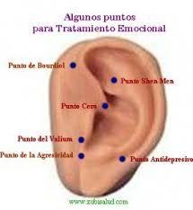 Resultado de imagen para auriculoterapia puntos maestros