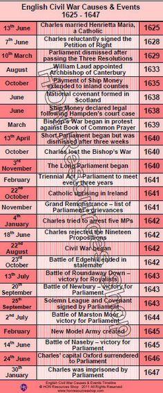 Civil war dates in Melbourne