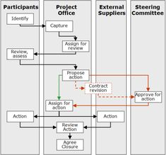 Scope & Change Control Process - available as a PowerPoint slide