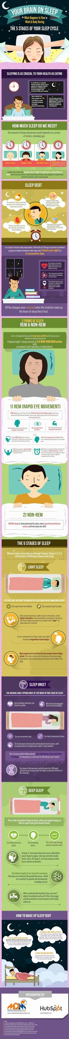 Sleep is as important as eating. Here's What Sleep Does To Your Body
