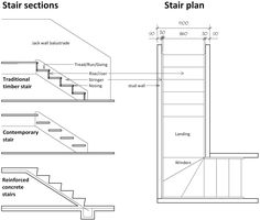 How to Draw Stairs On a Floor Plan stairs Pinned by www