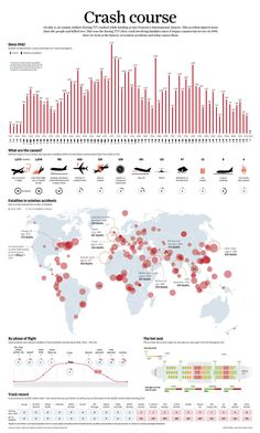 Airline accidents, with fatalities, over the years. They're decreasing, thankfully.