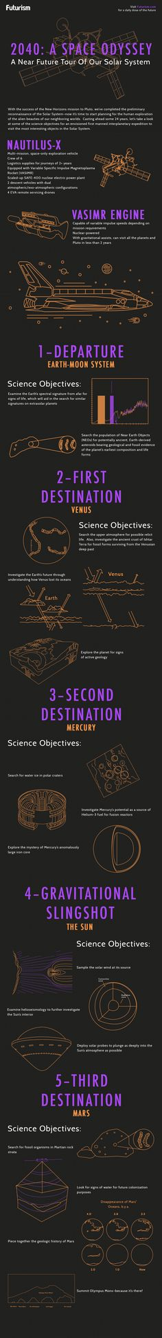 What would a manned mission across the solar system look like? Take a trip to 2040 with us and find out!    http://futurism.com/images/2040-a-space-odyssey-infographic/?utm_campaign=coschedule&utm_source=pinterest&utm_medium=Futurism&utm_content=2040%3A%20A%20Space%20Odyssey%20%5BInfographic%5D