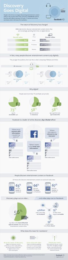 Facebook Leads Digital Discovery of Entertainment #infographic #Facebook #SocialMedia