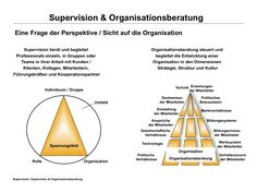 Supervision and management consulting