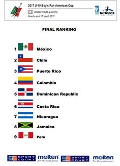 MÉXICO CAMPEONA EN COPA PANAMERICANA SUB 19 MASCULINO REALIZADO EN MONTERREY