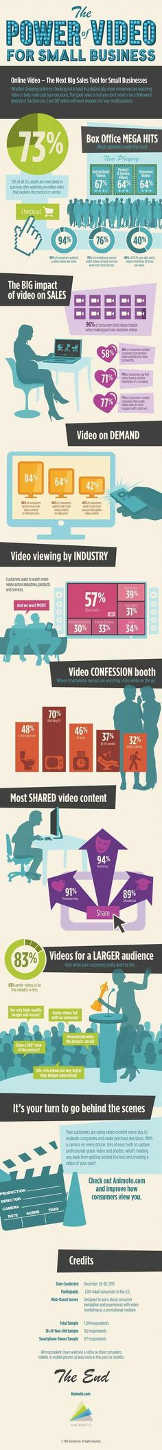 Content - The Power of Video for Businesses [Infographic] : MarketingProfs Article