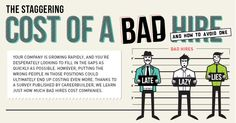 Infographic: How Much A Bad Hire Will Actually Cost You | Fast Company | Business + Innovation
